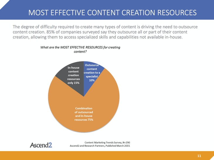 Content-Marketing-Trends-Summary-Report-150310p7