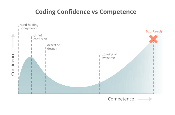 coding_is_hard_confidence_competence