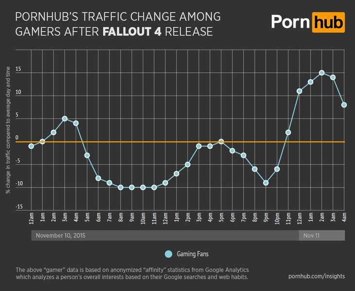 pornhub-insights-fallout-4-general-gamer-traffic (1)